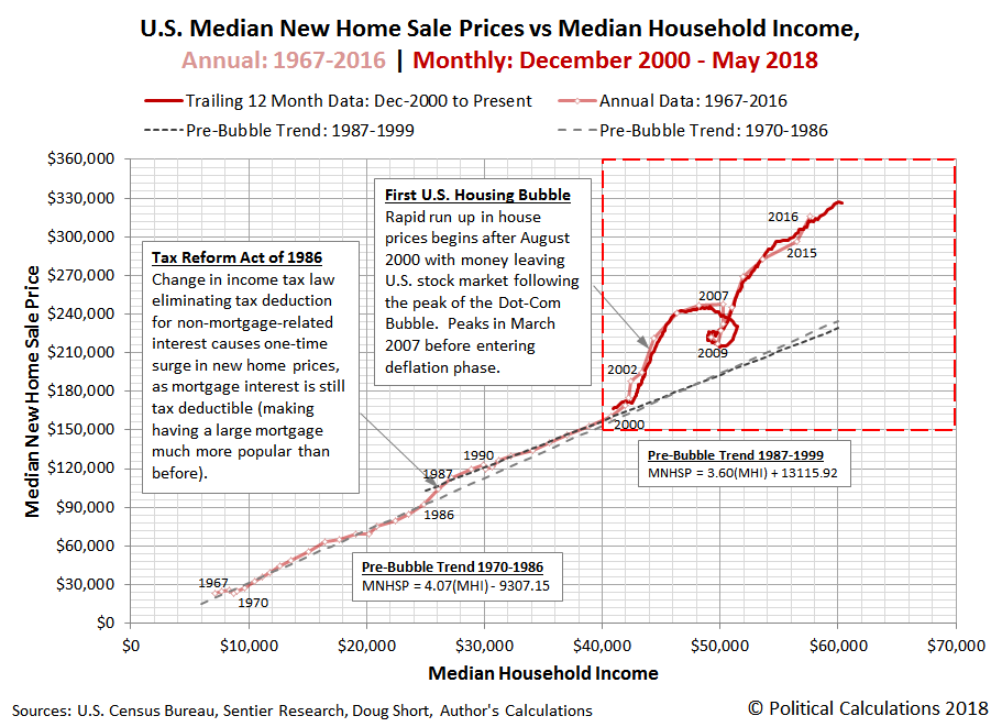 U.S. Median New Home Sale Prices vs Median Household Income, Annual: 1999-2016 | Monthly: December 2000 - May 2018