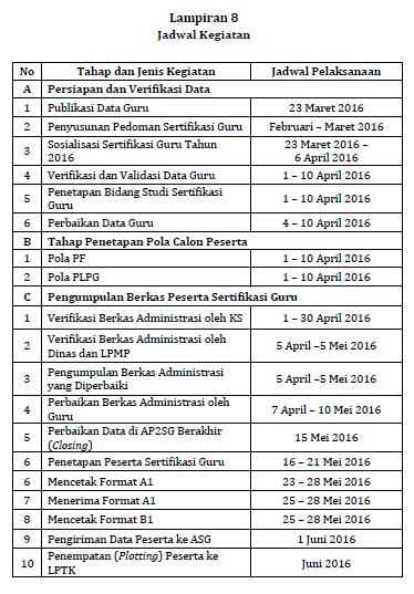 Jadwal Kegiatan Pelaksanaan Sertifikasi Guru Tahun 2016 terbaru