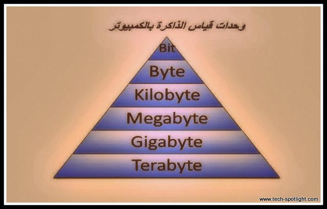 ما هي التيرابايت terabyte والجيجابايت gigabyte والبيتابايتpetabyte وأيهما أكبر؟
