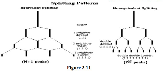 Spin-spin splitting and factors influencing coupling constant