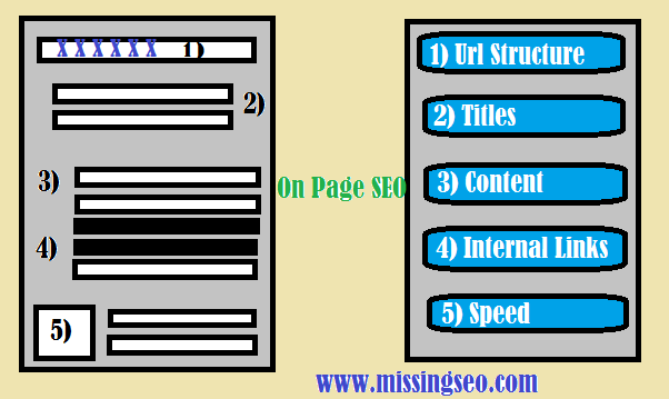 On Page SEO Techniques Latest SEO Guide 2017-www.missingseo.com