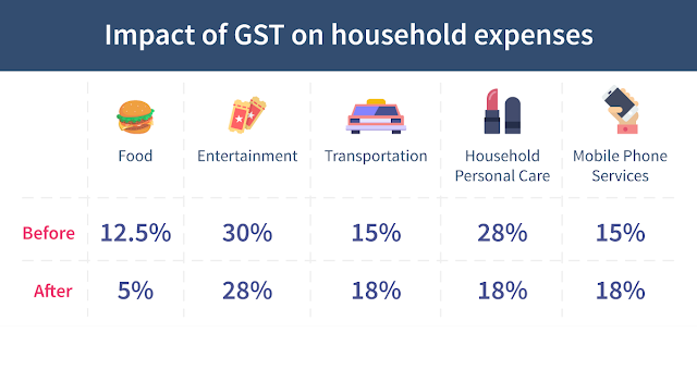 Indian Economy : A Detailed analysis of the Current Scenario: GST