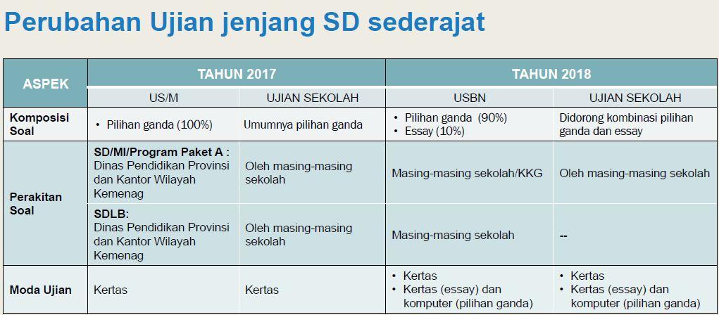 Jadwal Materi Dan Mata Pelajaran Usbn 2018 Untuk Sd Smp Dan Sma Guru Pembelajar
