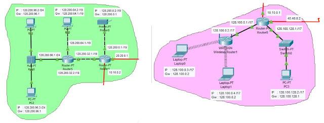 Seluru Port Fast ethernet Router 0 dan router 1 Menggunakan IP kelas B