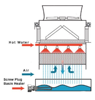 cooling tower with basin heater