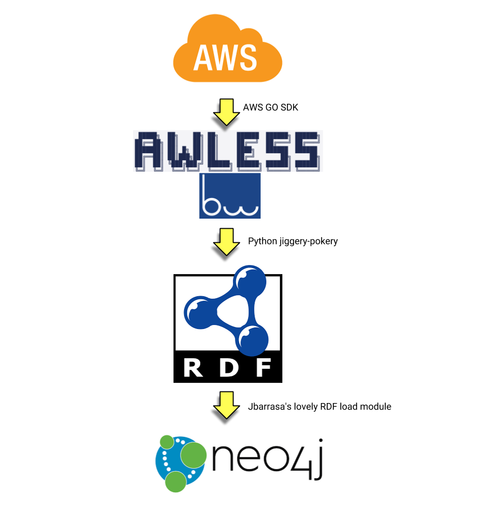 Using Neo4j Graph Database to map your AWS Infrastructure