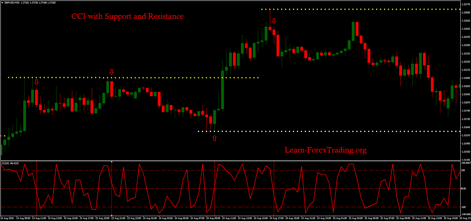 Resistance forex