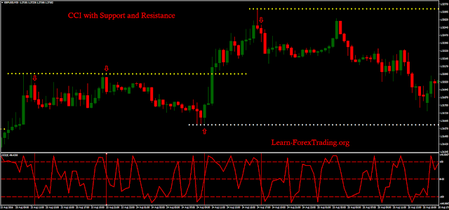 CCI with Support and Resistance Forex System
