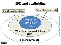 Lev. S. Vygotsky: Zone of Proximal Development (ZPD ...