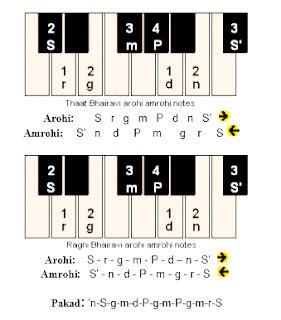learn harmonium raga lakshan geet