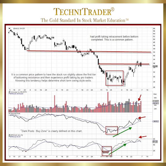 CF chart exampe - TechniTrader