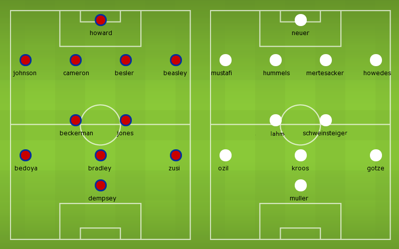 Possible Lineups: United States vs Germany