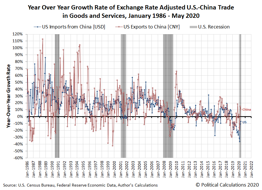 Year Over Year Growth Rate of U.S.-China Trade, January 1986 - May 2020