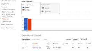 Sitemap Google sudah Terindeks 150 Artikel bukan Error