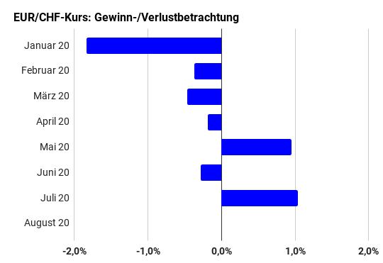 Gewinn- und Verlustmonate Euro-Franken-Kurs Januar bis August 2020 (Balkendiagramm)