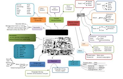 Download Contoh Pembelajaran Tematik PAUD - Tema Kendaraan Terbaru