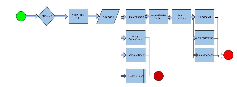 Service Request Process Flow