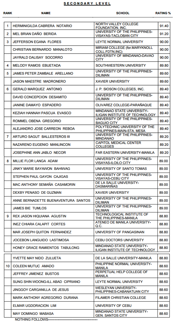Top 10 List of Passers March 2015 LET Teachers board exam Secondary