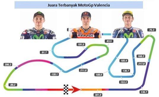 juara motogp valencia terbanyak