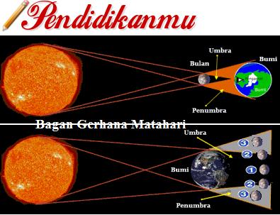 Proses Terjadinya Gerhana Matahari dan Gerhana Bulan