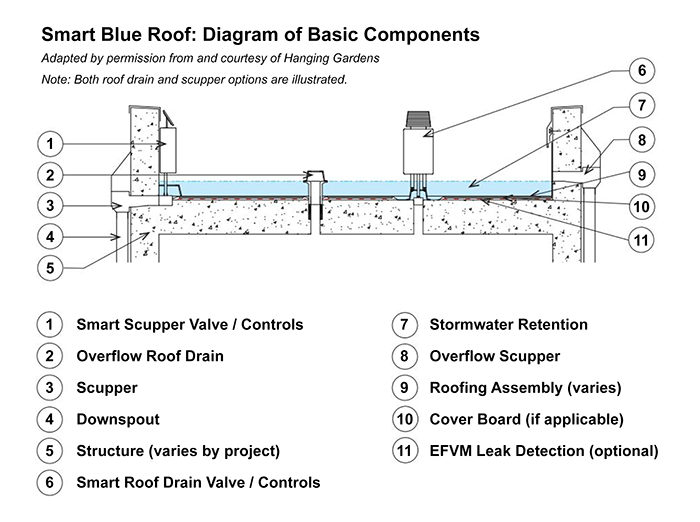 Blue Roofs are Essential to Achieve Zero Rainwater Overflow | 2018
