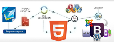 PSD to CMS Conversion