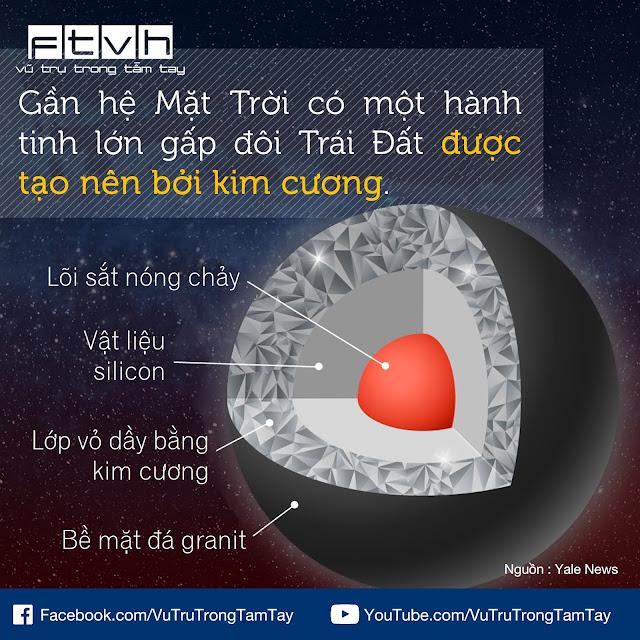 [Ftvh] Hành tinh kim cương gần hệ Mặt Trời.