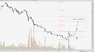 Perubahan trend di saham KINO