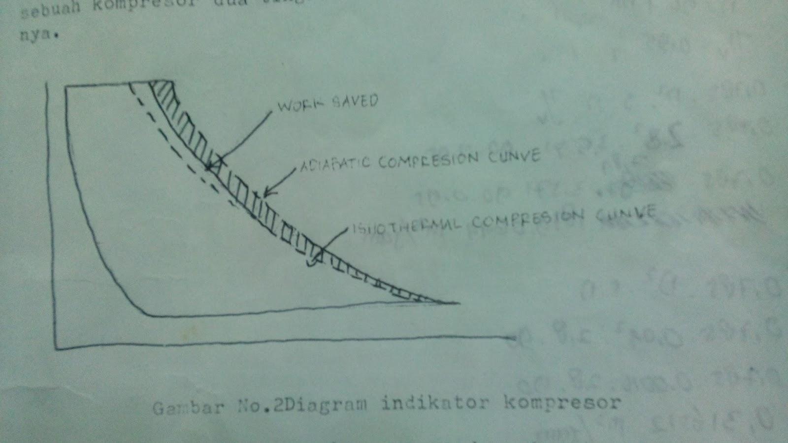 Ujian keahlian pelaut att iv kompresor udara gambar no2 diagram indikator kompresor ccuart Image collections