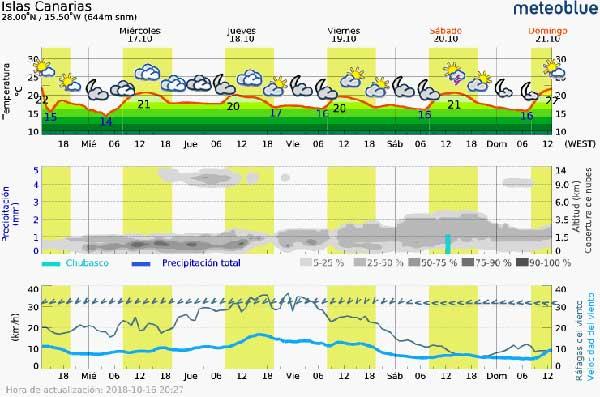 La previsión de lluvias en Canarias para estos días de octubre 2018