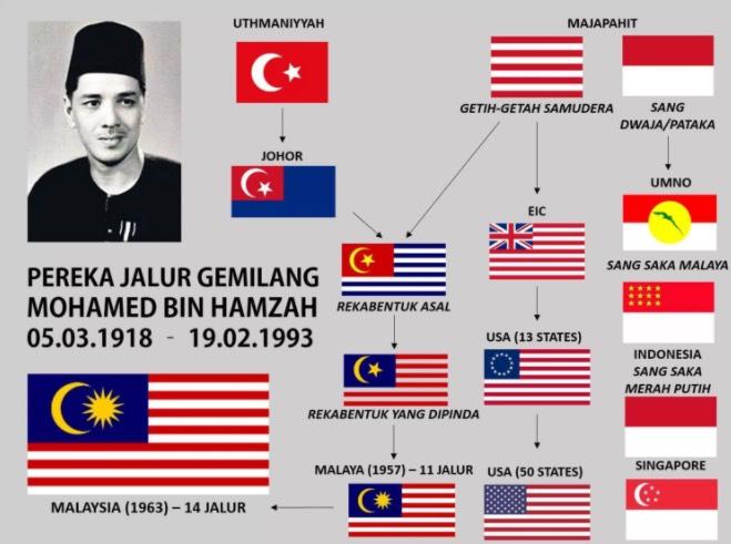 Inilah Lelaki Yang Mencipta Bendera Malaysia