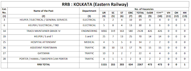 Railway Recruitment Board KOLKATA total 2367 Group D Vacancy CEN 2/2018