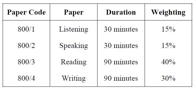 cara nak buat essay muet