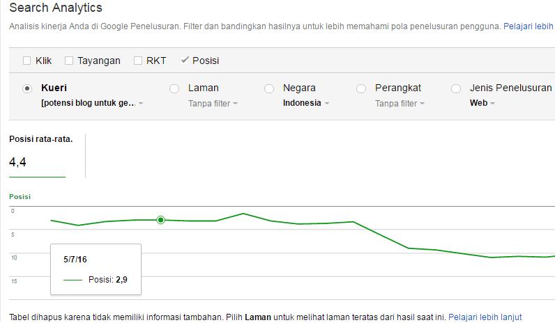 posisi artikel tanggal 7 mei 2016 dilihat melalui search console