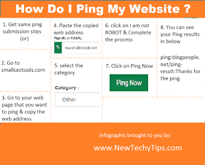 Ping Submission Sites 2017