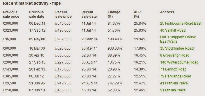 chichester property sales