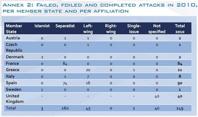 Data dari FBI menunjukkan bahwa sebagian besar serangan teroris di Amerika Serikat dilakukan oleh non muslim.