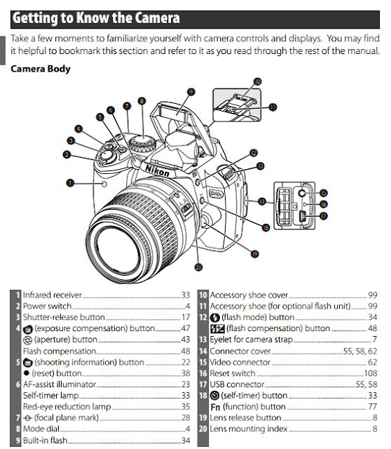 Part of Nikon D40X