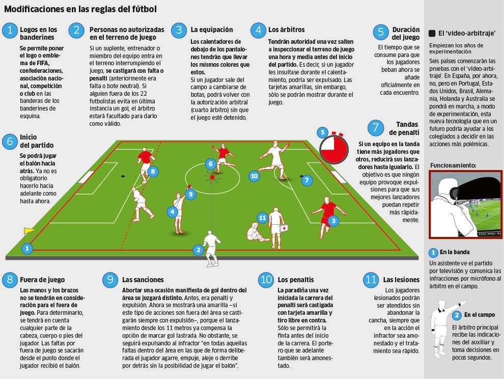 Las nuevas reglas se estrenan en espa a con la supercopa for Regla fuera de juego futbol