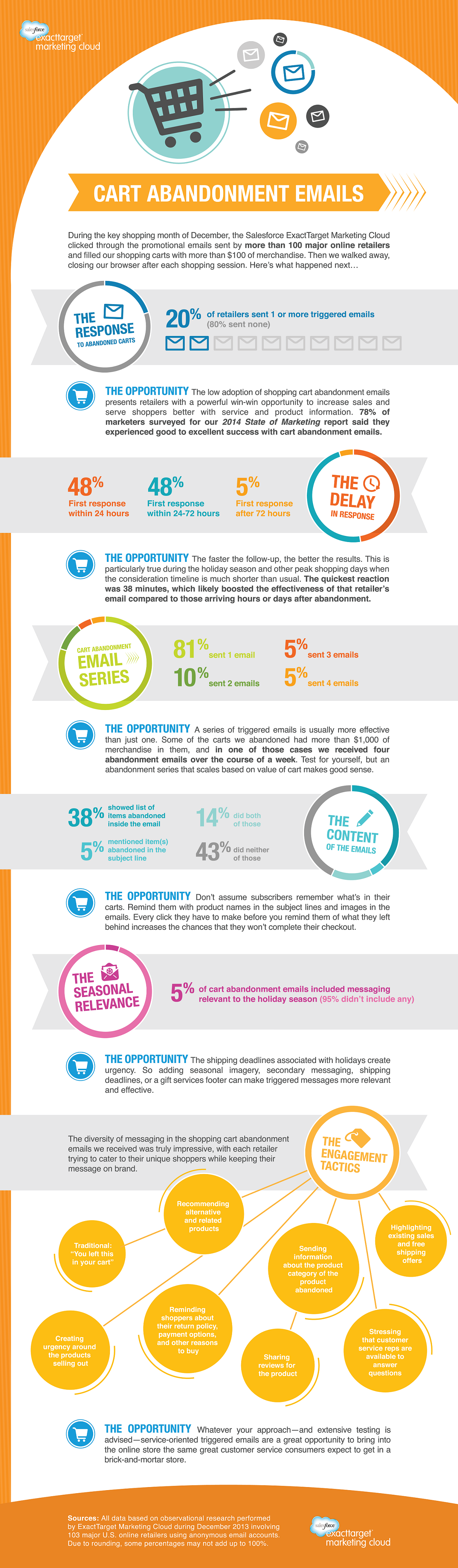 Cart Abandonment Emails: Trends and Opportunities #Infographic