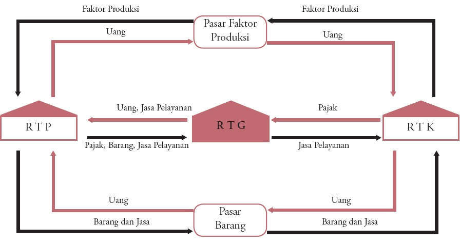 Diagram Arus Lingkaran Kegiatan Ekonomi, Circular Flow Diagram