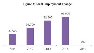 Figures showing only 700 new vacancies for employment in 2015.