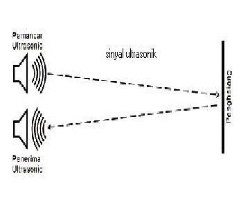 Joely Akbar Prinsip Kerja Sensor Pengukur Jarak Ultrasonik