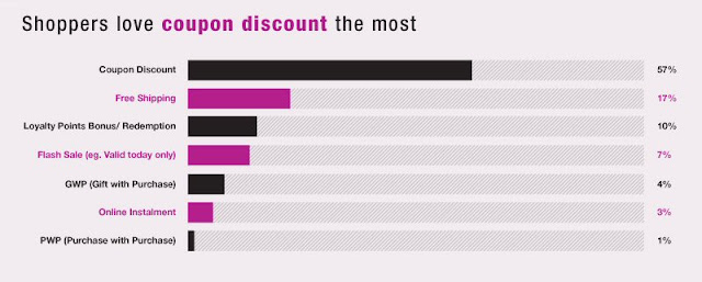 Malaysian online shopping 2016 insights: Favourite promotions