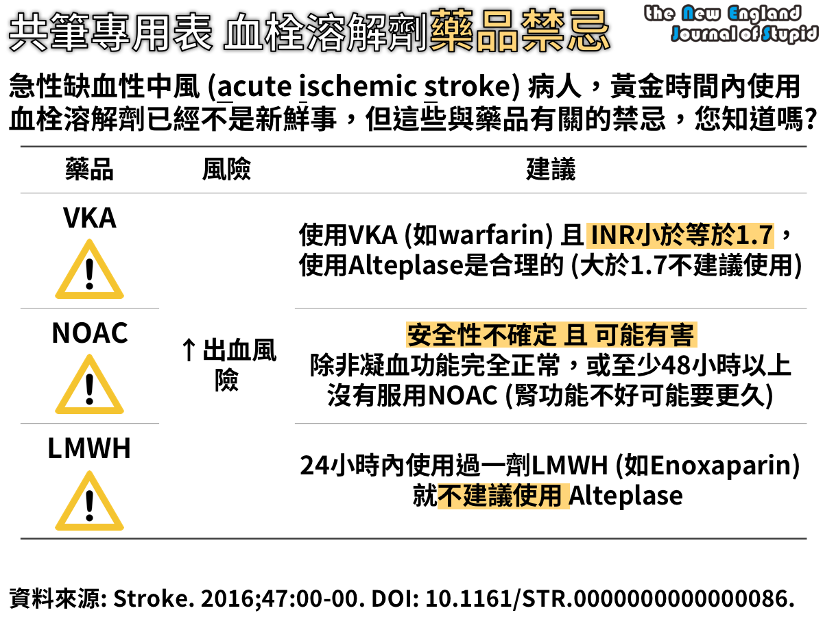 共筆專用表 血栓溶解劑藥品禁忌 (Medication Consideration of Intravenous Alteplase in Acute Ischemic Stroke) - NEJS