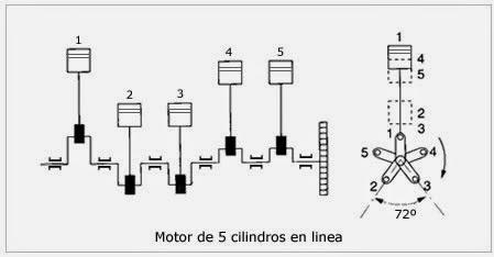 ELECTROMECÁNICA: MOTORES TEMA 3.5 componentes motor/Tren