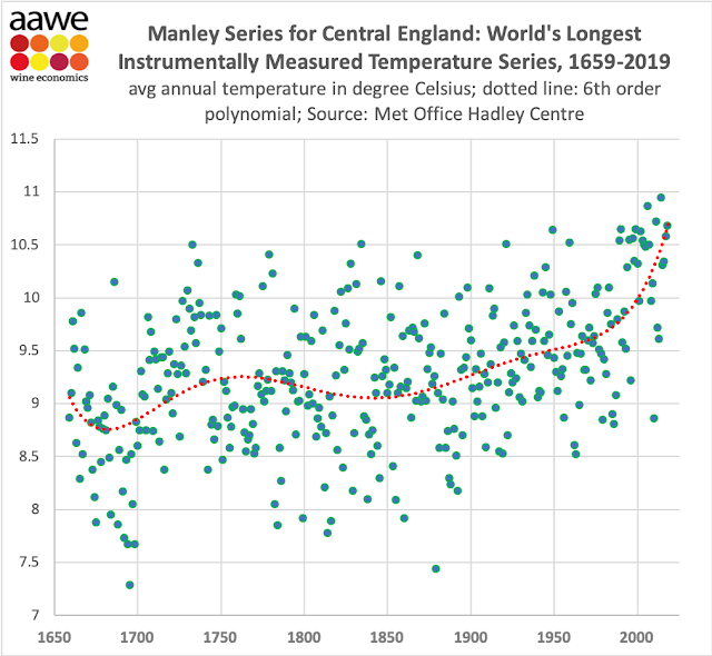 Temperatures in central England over the past 350 years.