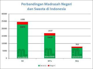 Grafik Perbandingan Madrasah Negeri dan Swasta
