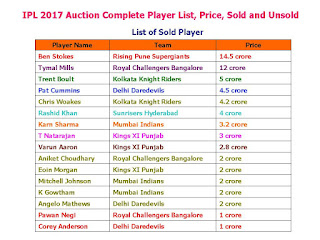IPL 2017 Auction Complete Player List Price Sold and Unsold,IPL 2017 Auction final player list,IPL 2017 Auction highest player sold,foreign player,indian player,all team sold player list,IPL 2017 sold player list,IPL 2017 unsold player list,first round,second round,third round,List of Sold Player,List of Unsold Player,IPL 10 Indian Premier League 2017 player list,IPL 10 all team player list,after auction player list,Ben Stokes,unsold player list of ipl 10,IPL10 final player list,all team squad IPL 2017 Auction final player list, price sold and Unsold  Click here for more detail..   Teams: Mumbai Indians, Rising Pune Supergiants, Kolkata Knight Riders, Delhi Daredevils, Kings XI Punjab, Gujarat Lions, Royal Challengers Bangalore, Sunrisers Hyderabad