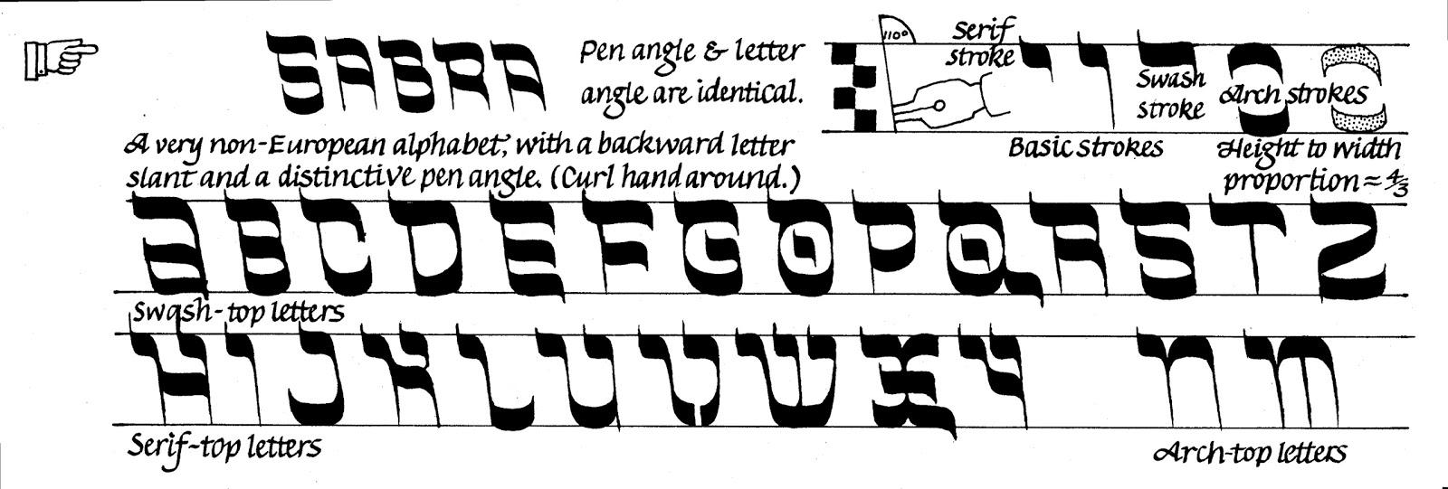 Margaret Shepherd Calligraphy Blog 209 Rosh Hahanah